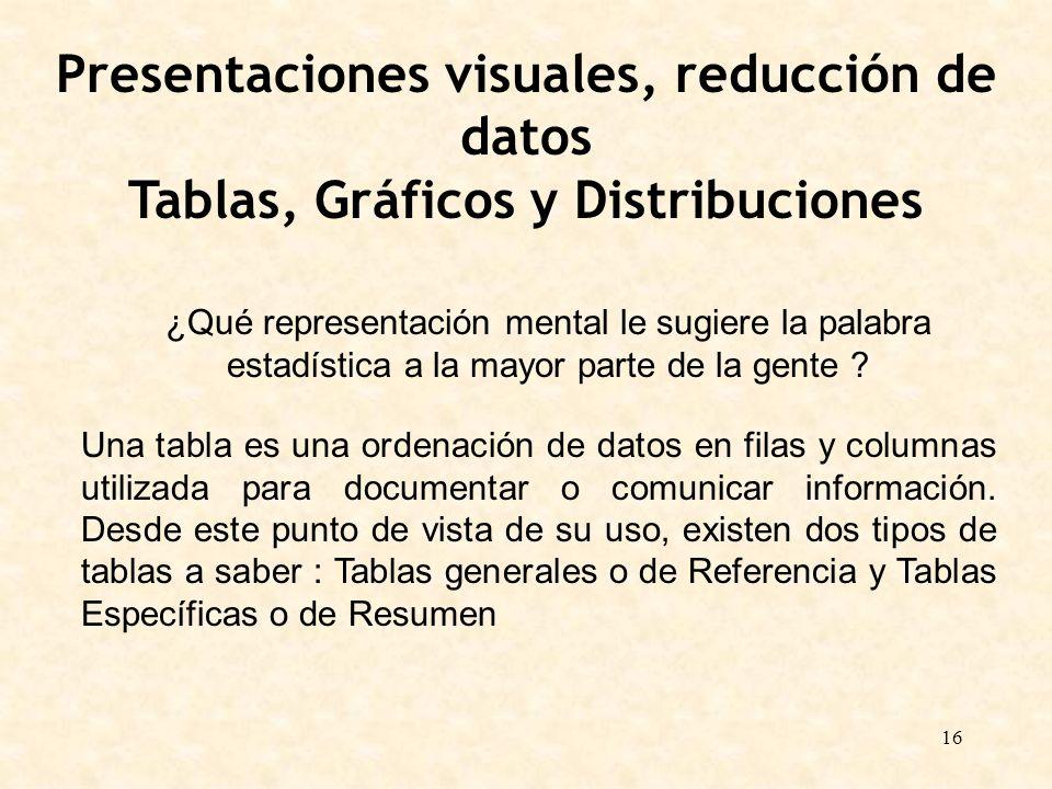 16 Presentaciones visuales, reducción de datos Tablas, Gráficos y Distribuciones ¿Qué representación mental le sugiere la palabra estadística a la may