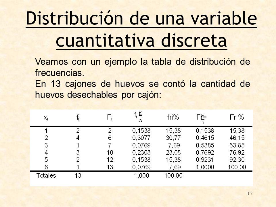 17 Distribución de una variable cuantitativa discreta Veamos con un ejemplo la tabla de distribución de frecuencias. En 13 cajones de huevos se contó