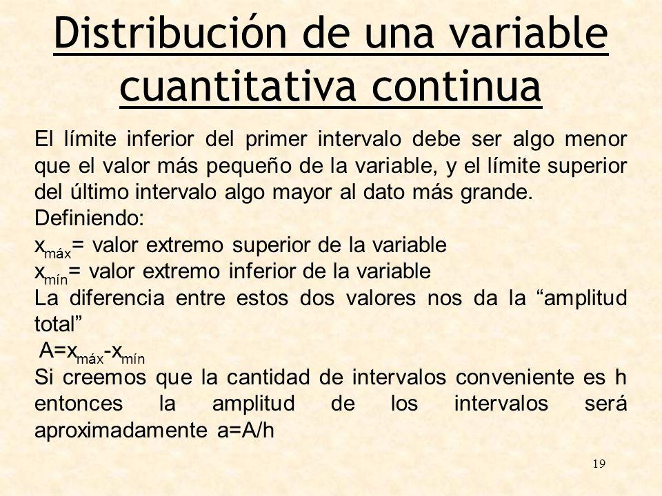 19 Distribución de una variable cuantitativa continua El límite inferior del primer intervalo debe ser algo menor que el valor más pequeño de la varia