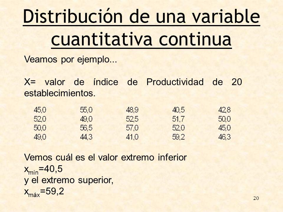20 Distribución de una variable cuantitativa continua Veamos por ejemplo... X= valor de índice de Productividad de 20 establecimientos. Vemos cuál es