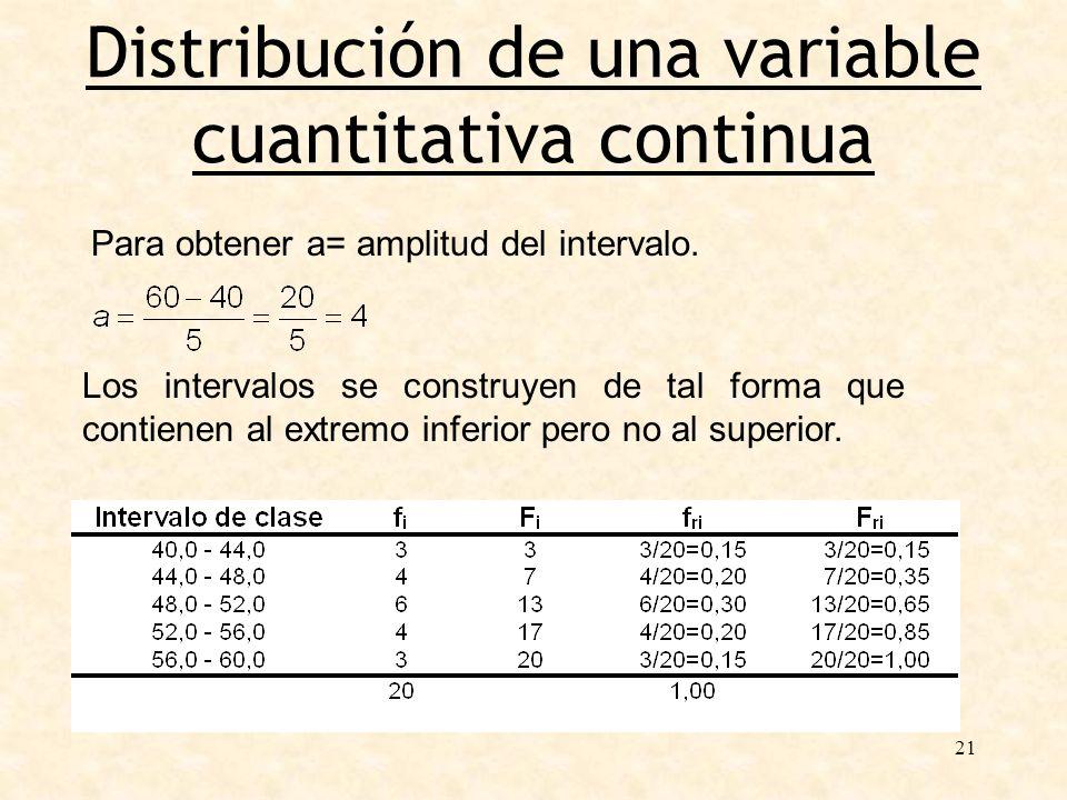 21 Distribución de una variable cuantitativa continua Para obtener a= amplitud del intervalo. Los intervalos se construyen de tal forma que contienen