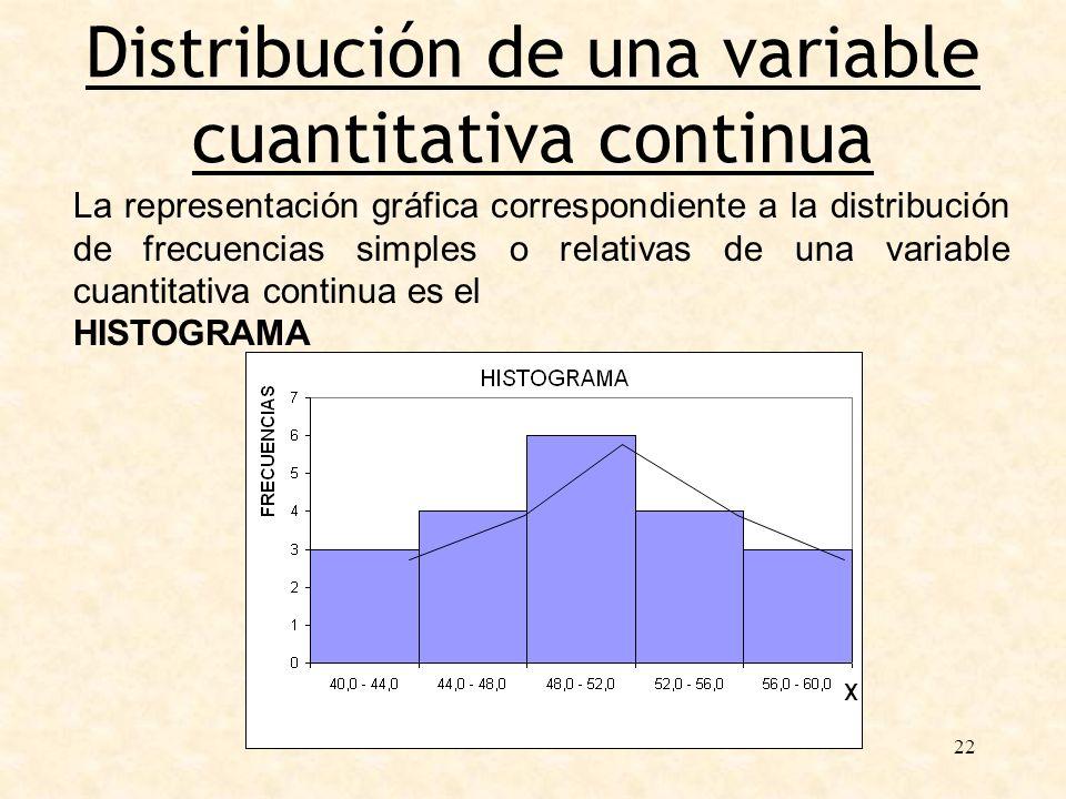 22 Distribución de una variable cuantitativa continua La representación gráfica correspondiente a la distribución de frecuencias simples o relativas d
