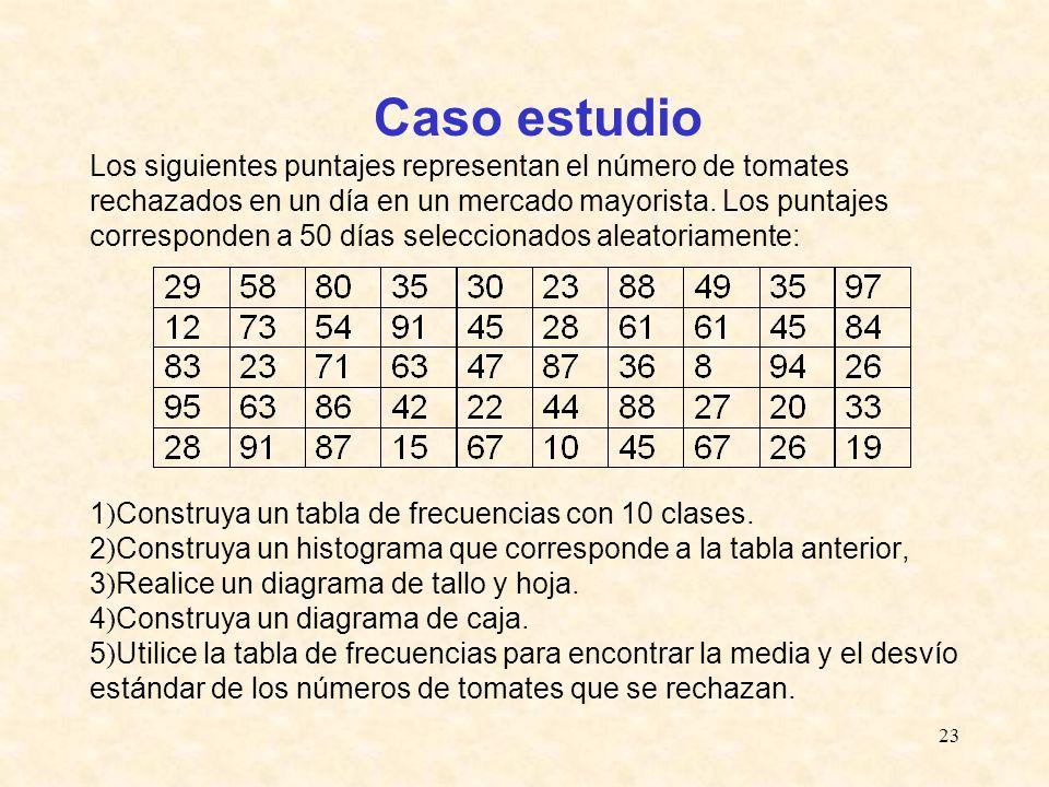 23 1 ) Construya un tabla de frecuencias con 10 clases. 2 ) Construya un histograma que corresponde a la tabla anterior, 3 ) Realice un diagrama de ta