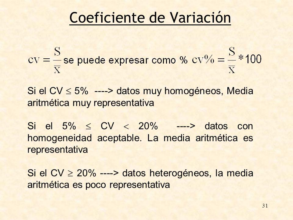 31 Coeficiente de Variación Si el CV 5% ----> datos muy homogéneos, Media aritmética muy representativa Si el 5% CV 20% ----> datos con homogeneidad a