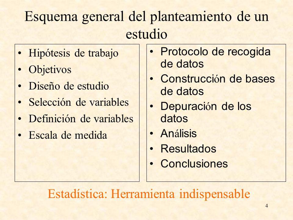 4 Esquema general del planteamiento de un estudio Hipótesis de trabajo Objetivos Diseño de estudio Selección de variables Definición de variables Esca