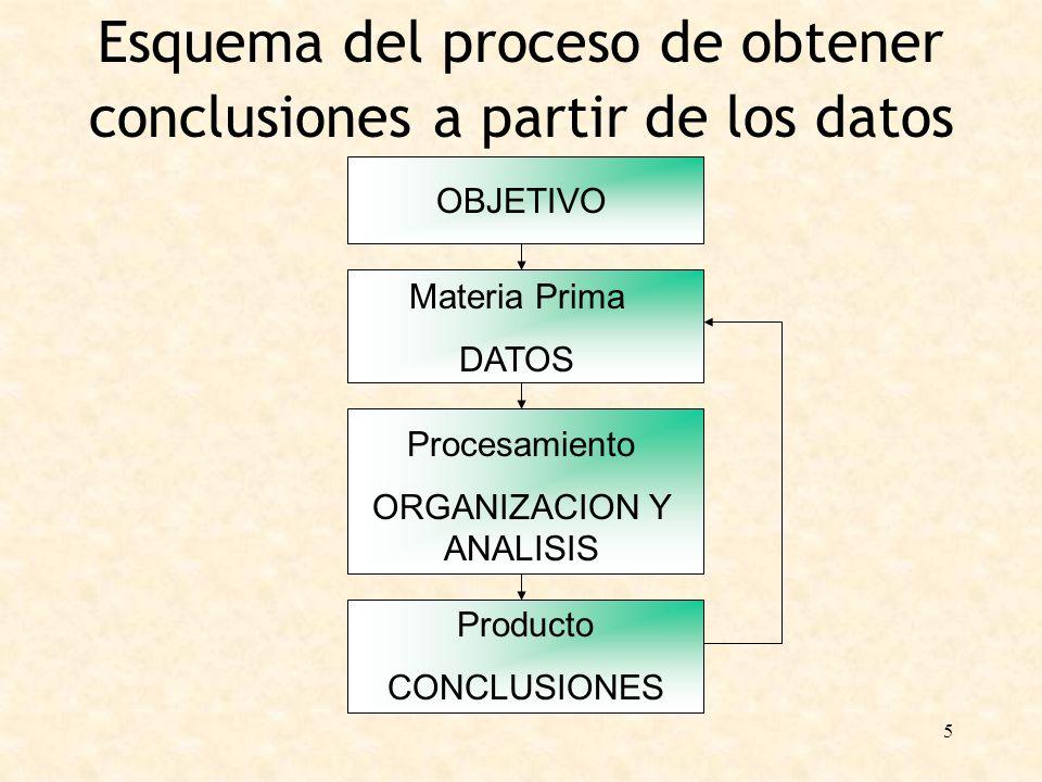 5 Esquema del proceso de obtener conclusiones a partir de los datos OBJETIVO Materia Prima DATOS Procesamiento ORGANIZACION Y ANALISIS Producto CONCLU