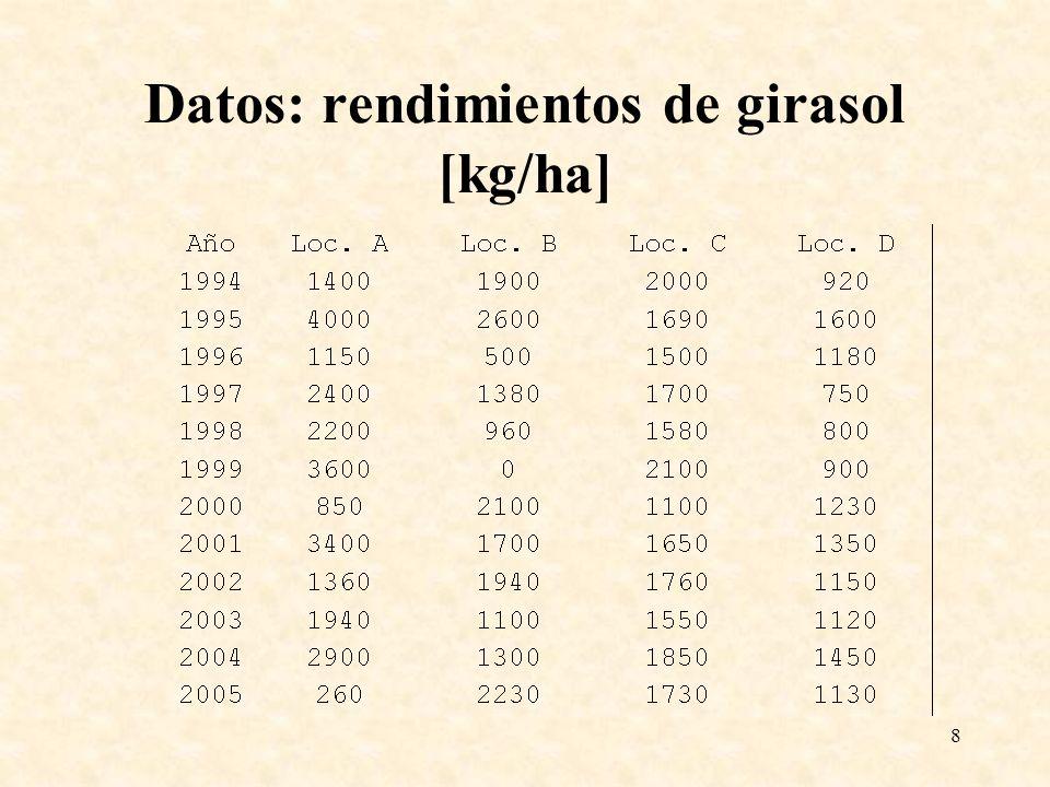 8 Datos: rendimientos de girasol [kg/ha]
