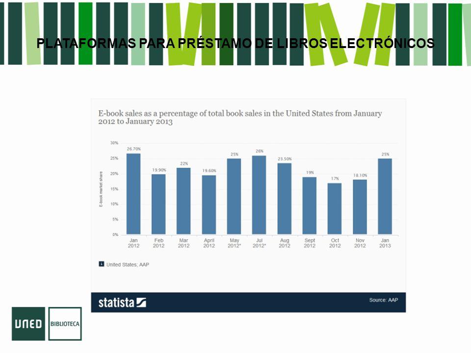 PLATAFORMAS PARA PRÉSTAMO DE LIBROS ELECTRÓNICOS Ibiblio Plataforma para gestionar el préstamo bibliotecario digital.