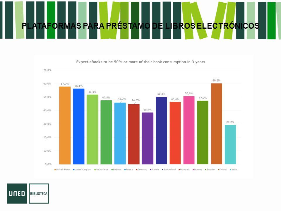 España: Importante despegue a partir de 2012 – Desarrollo de la oferta editorial : 30.000 títulos – Tiendas y editoriales online – Multiplicación de los dispositivos de lectura (ereaders y tablets) – Precios más ajustados Con todo, facturación modesta (12 mill.