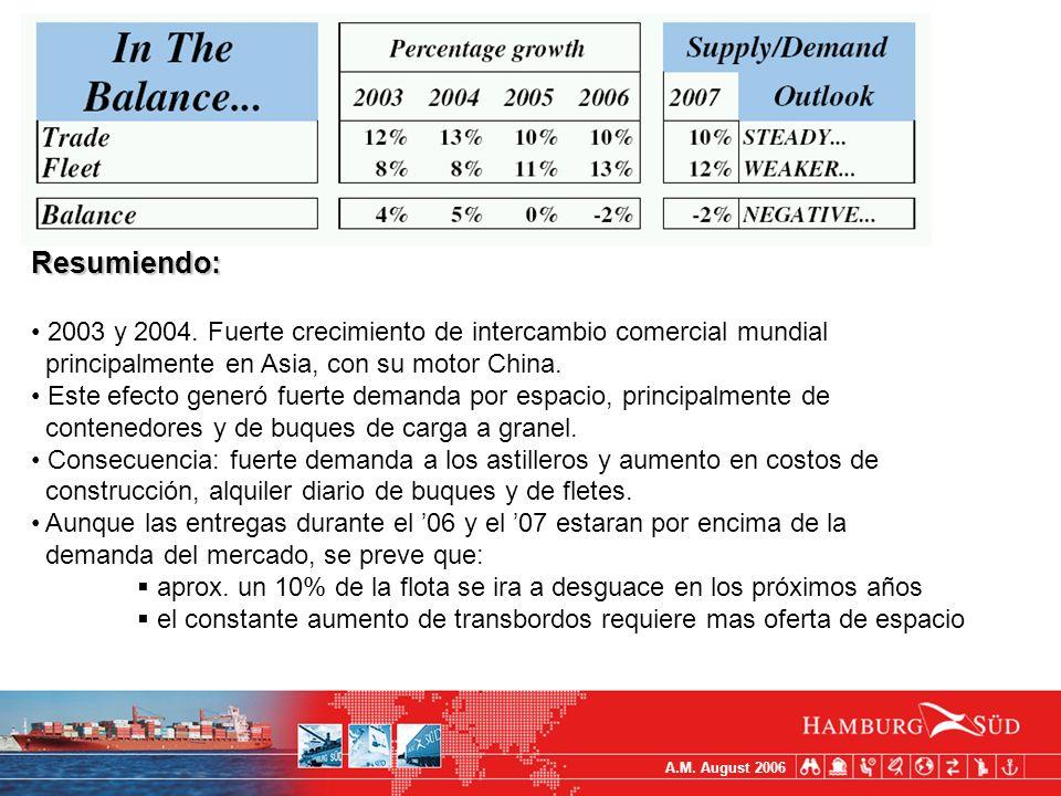 A.M.August 2006 Resumiendo: 2003 y 2004.