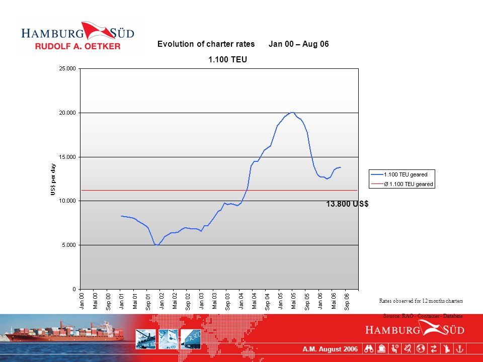 A.M. August 2006 Evolution of charter rates Jan 00 – Aug 06 1.100 TEU Rates observed for 12 months charters Source: RAO - Container - Database 13.800