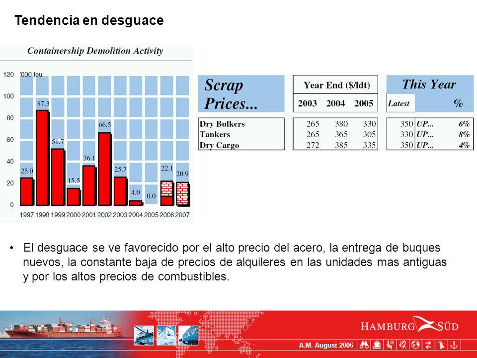 A.M. August 2006 Tendencia en desguace El desguace se ve favorecido por el alto precio del acero, la entrega de buques nuevos, la constante baja de pr