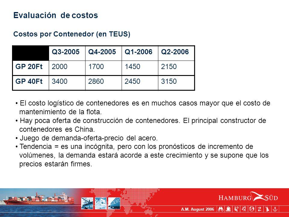 A.M. August 2006 Evaluación de costos Costos por Contenedor (en TEUS) Q3-2005Q4-2005Q1-2006Q2-2006 GP 20Ft2000170014502150 GP 40Ft3400286024503150 El