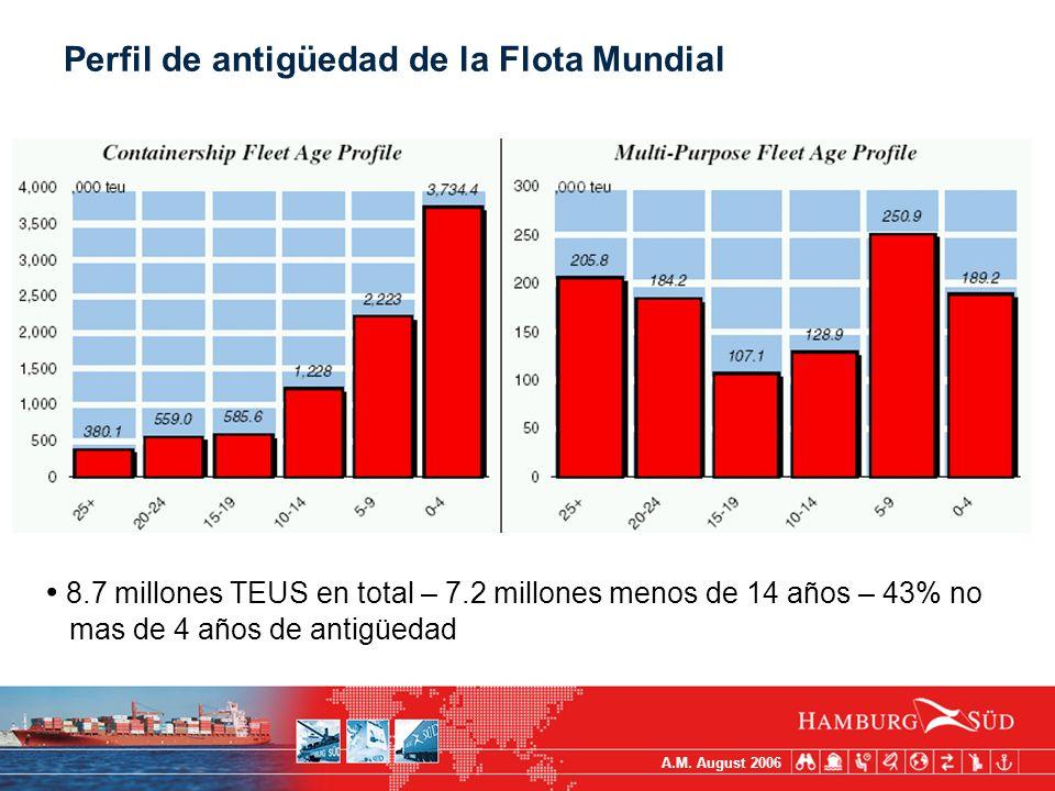 A.M. August 2006 Perfil de antigüedad de la Flota Mundial 8.7 millones TEUS en total – 7.2 millones menos de 14 años – 43% no mas de 4 años de antigüe
