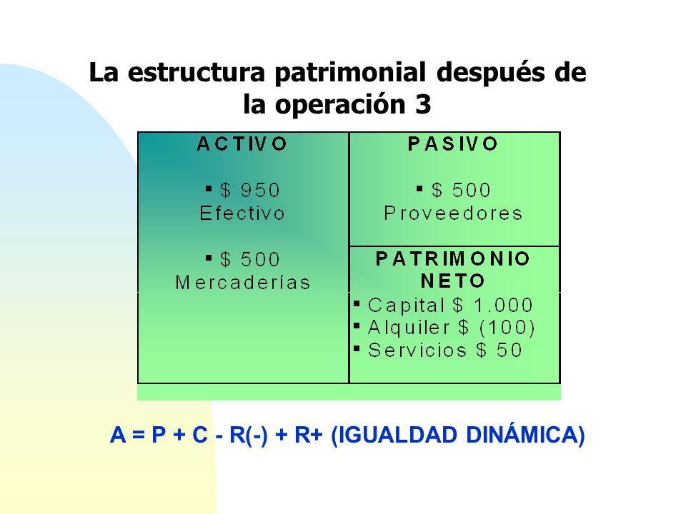 La estructura patrimonial después de la operación 3 A = P + C - R(-) + R+ (IGUALDAD DINÁMICA)