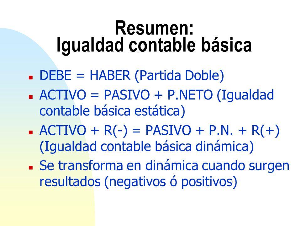 Resumen: Igualdad contable básica n DEBE = HABER (Partida Doble) n ACTIVO = PASIVO + P.NETO (Igualdad contable básica estática) n ACTIVO + R(-) = PASI