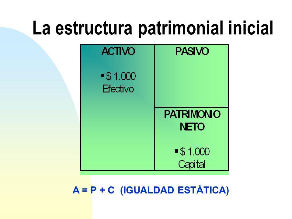 La estructura patrimonial inicial A = P + C (IGUALDAD ESTÁTICA)