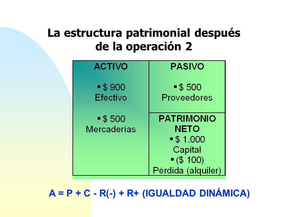 La estructura patrimonial después de la operación 2 A = P + C - R(-) + R+ (IGUALDAD DINÁMICA)