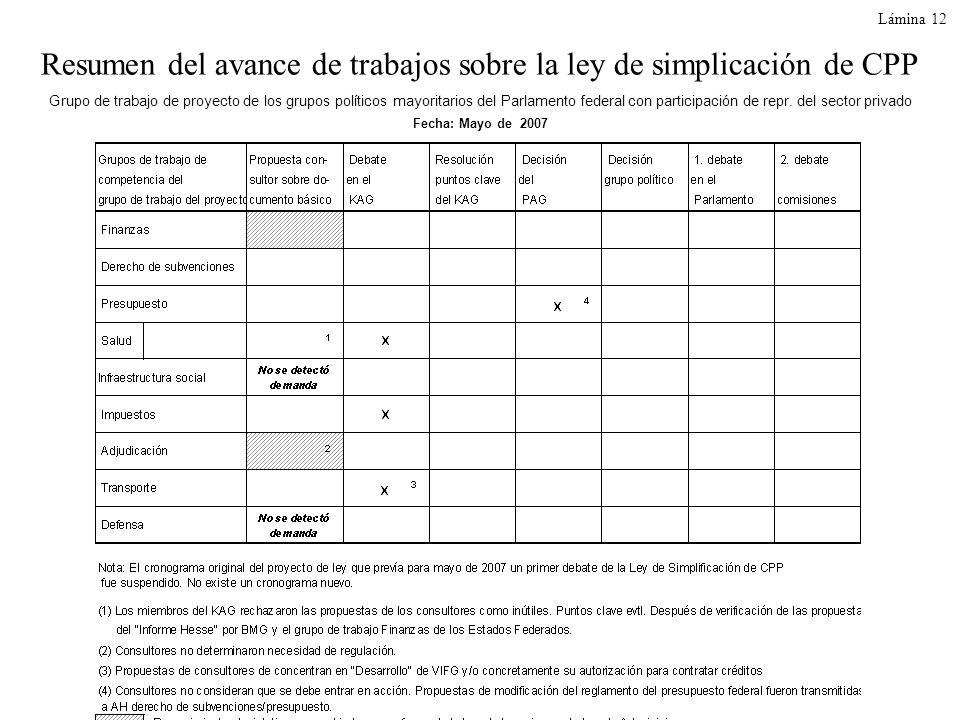 Resumen del avance de trabajos sobre la ley de simplicación de CPP Grupo de trabajo de proyecto de los grupos políticos mayoritarios del Parlamento fe