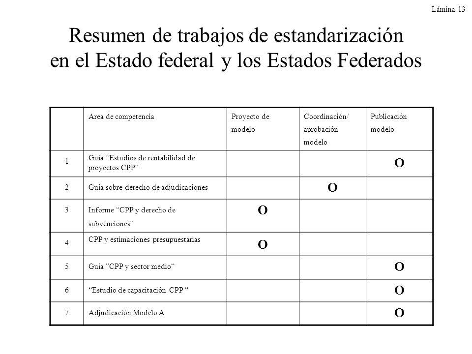 Lámina 13 Resumen de trabajos de estandarización en el Estado federal y los Estados Federados Area de competencia Proyecto de modelo Coordinación/ apr