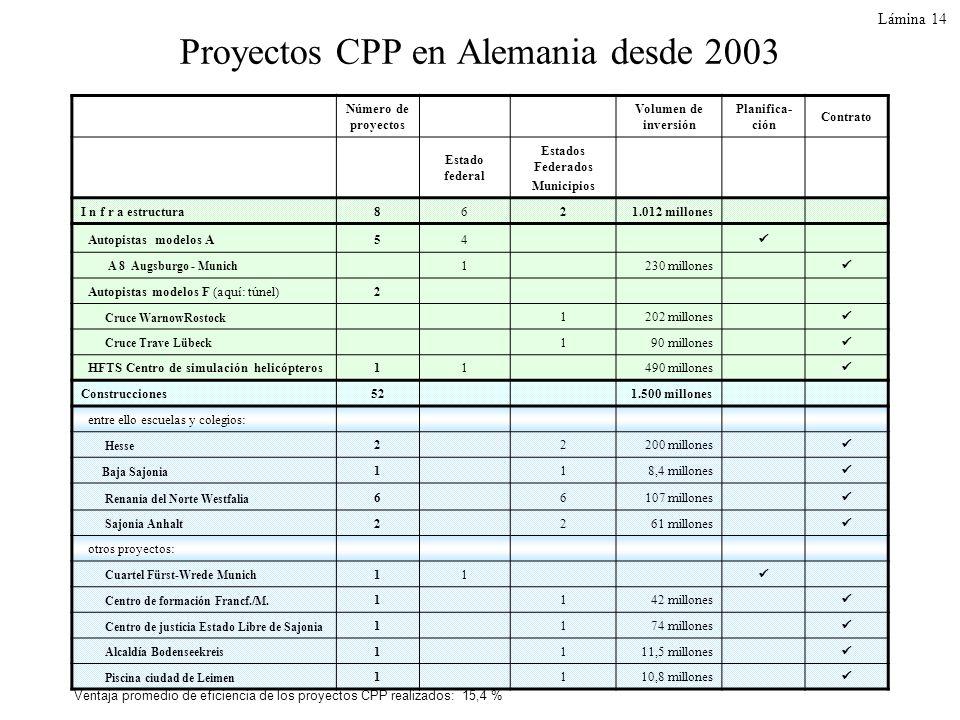 Lámina 14 Proyectos CPP en Alemania desde 2003 Número de proyectos Volumen de inversión Planifica- ción Contrato Estado federal Estados Federados Muni