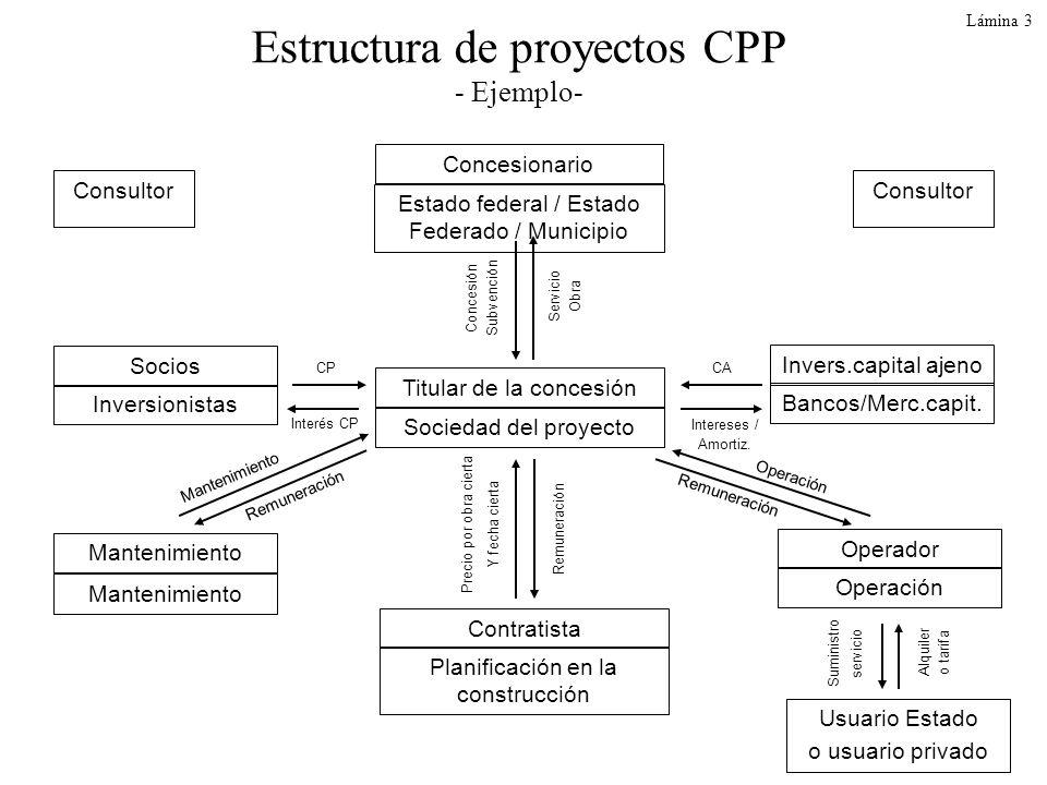 Lámina 3 Estructura de proyectos CPP - Ejemplo- Consultor Concesionario Estado federal / Estado Federado / Municipio Invers.capital ajeno Titular de l