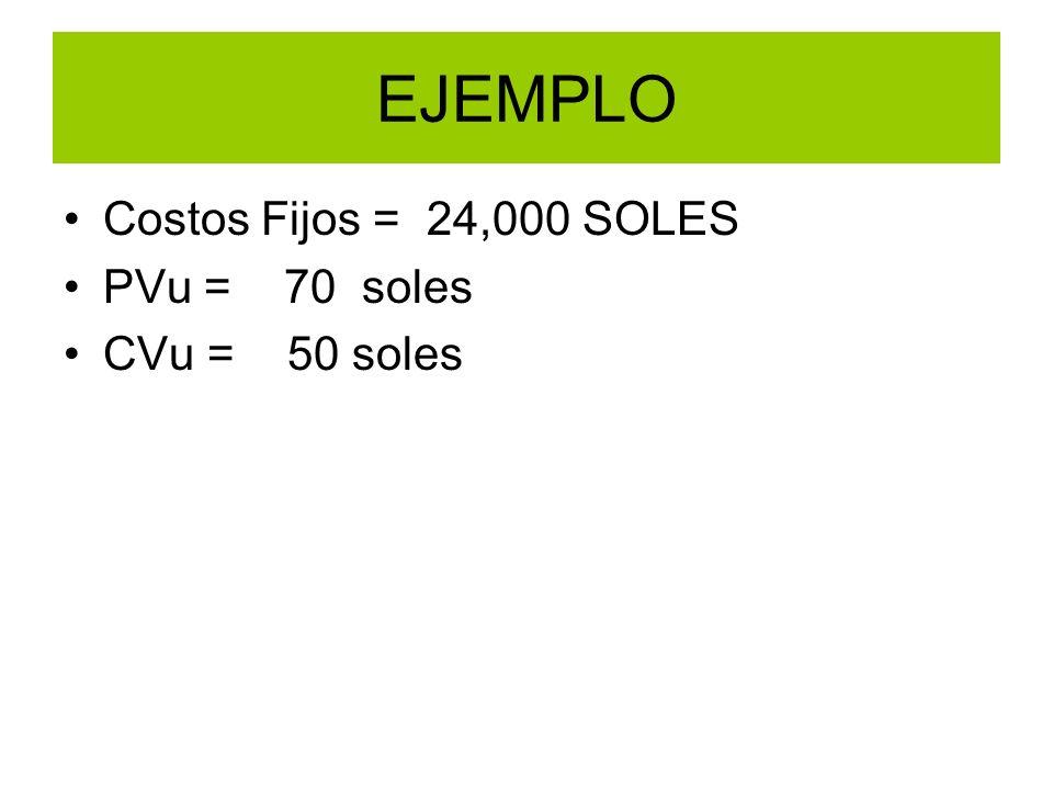 EJEMPLO Costos Fijos = 24,000 SOLES PVu = 70 soles CVu = 50 soles