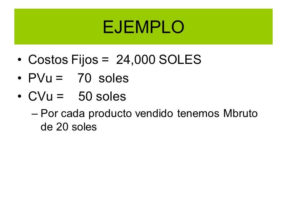 EJEMPLO Costos Fijos = 24,000 SOLES PVu = 70 soles CVu = 50 soles –Por cada producto vendido tenemos Mbruto de 20 soles