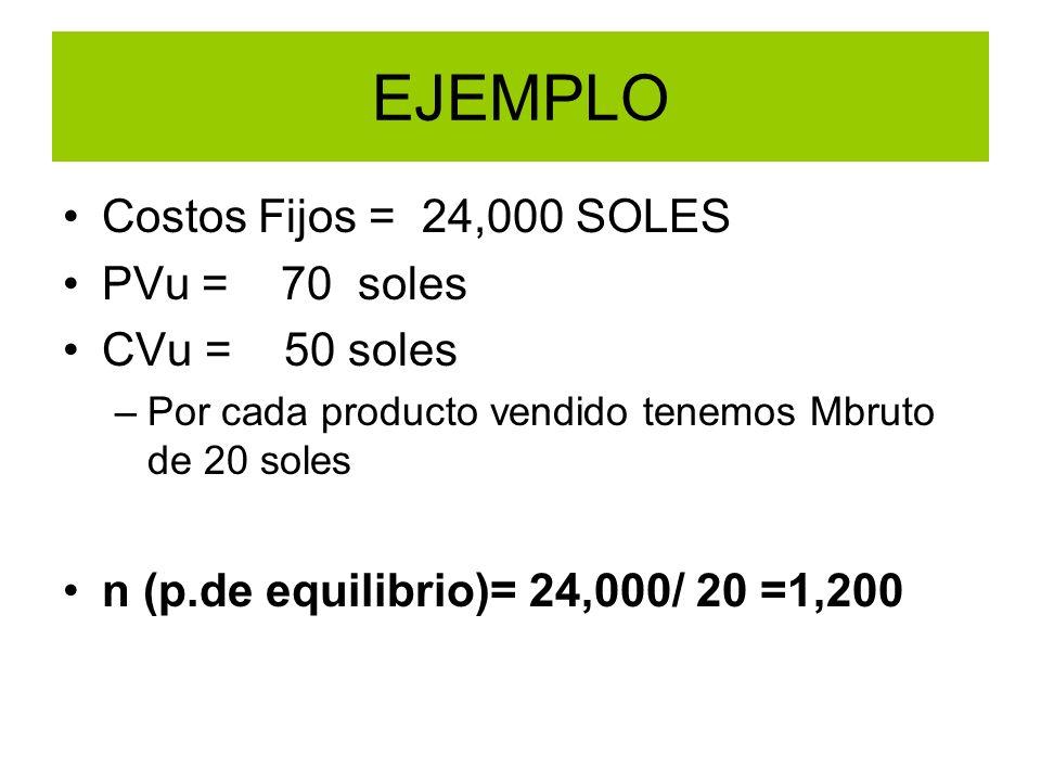 EJEMPLO Costos Fijos = 24,000 SOLES PVu = 70 soles CVu = 50 soles –Por cada producto vendido tenemos Mbruto de 20 soles n (p.de equilibrio)= 24,000/ 2