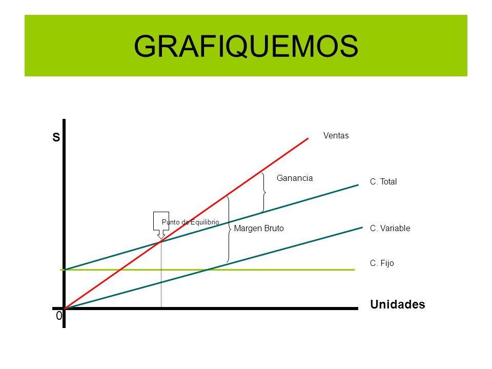 S Unidades 0 C. Fijo C. Variable C. Total Ventas Punto de Equilibrio Ganancia Margen Bruto GRAFIQUEMOS