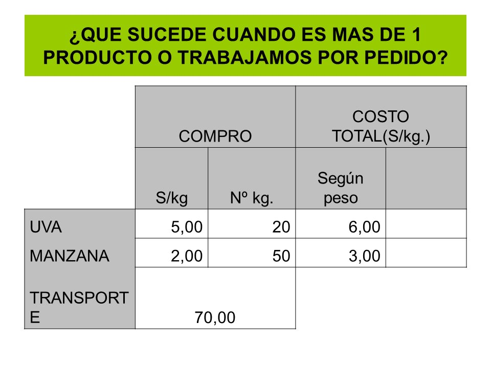 ¿QUE SUCEDE CUANDO ES MAS DE 1 PRODUCTO O TRABAJAMOS POR PEDIDO? COMPRO COSTO TOTAL(S/kg.) S/kgNº kg. Según peso UVA5,00206,00 MANZANA2,00503,00 TRANS
