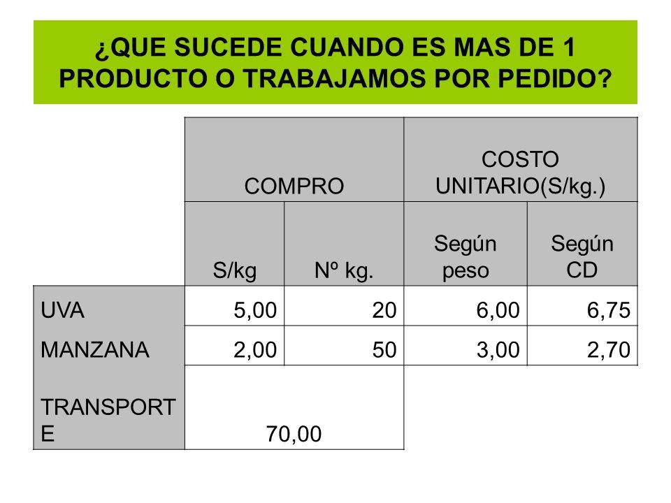 ¿QUE SUCEDE CUANDO ES MAS DE 1 PRODUCTO O TRABAJAMOS POR PEDIDO? COMPRO COSTO UNITARIO(S/kg.) S/kgNº kg. Según peso Según CD UVA5,00206,006,75 MANZANA
