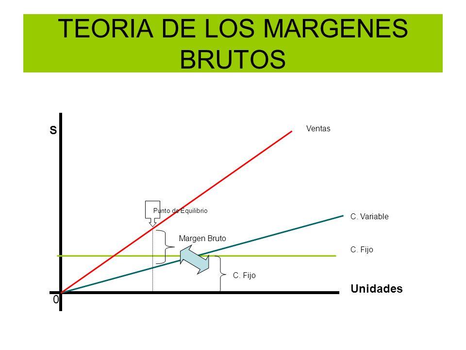 S Unidades 0 C. Fijo C. Variable Ventas Punto de Equilibrio Margen Bruto TEORIA DE LOS MARGENES BRUTOS C. Fijo