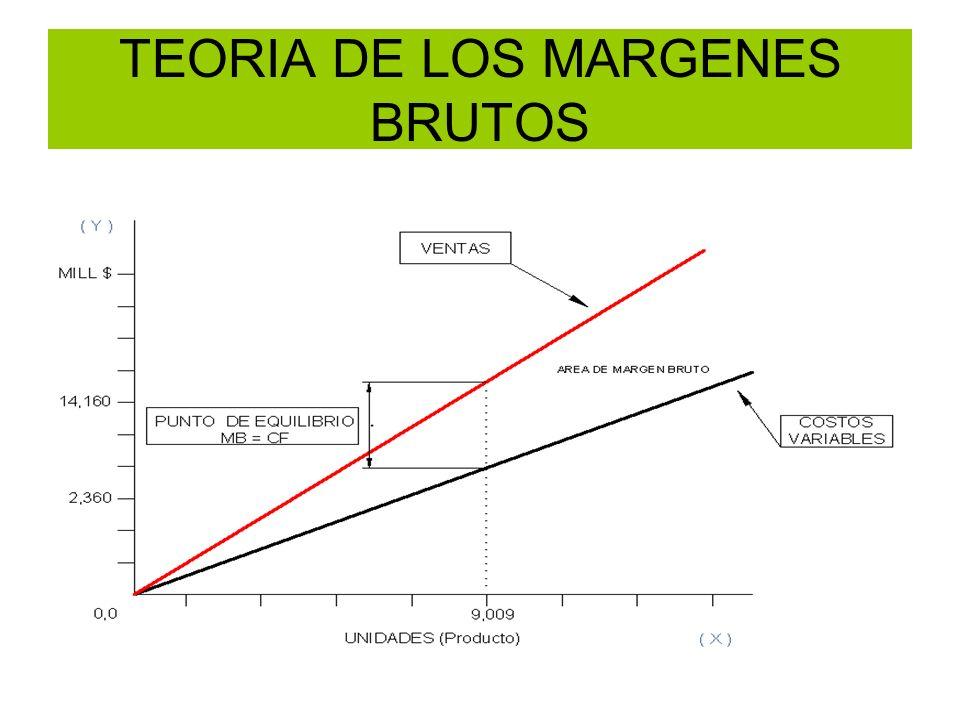TEORIA DE LOS MARGENES BRUTOS