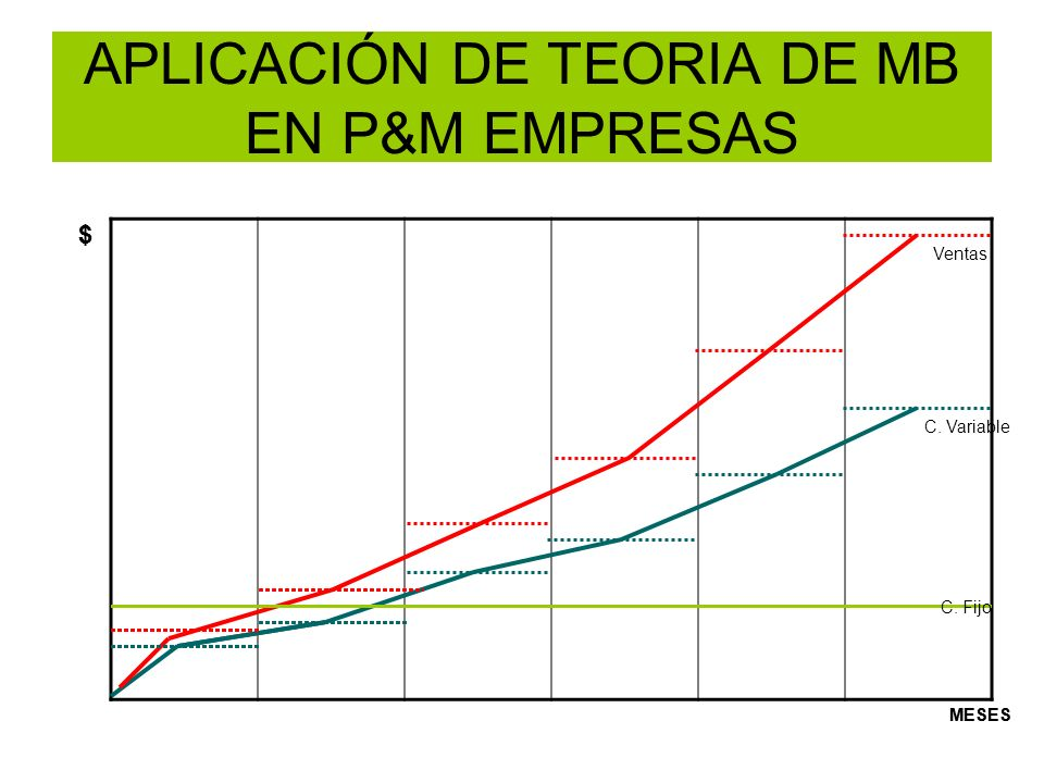 APLICACIÓN DE TEORIA DE MB EN P&M EMPRESAS Ventas C. Variable $ MESES $ C. Fijo