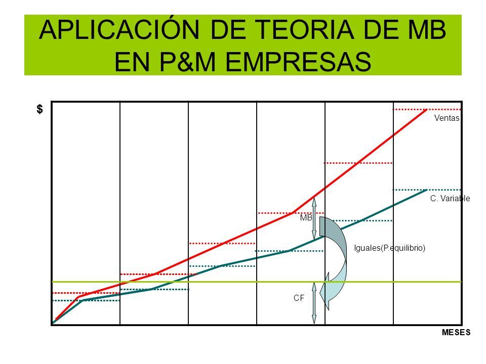 APLICACIÓN DE TEORIA DE MB EN P&M EMPRESAS Iguales(P.equilibrio) Ventas C. Variable MB CF $ MESES $