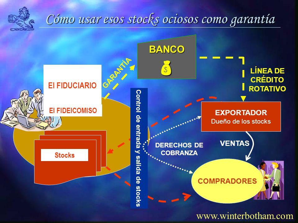 Cómo usar esos stocks ociosos como garantía www.winterbotham.com COMPRADORES Control de entrada y salida de stocks EXPORTADOR Dueño de los stocks Stocks VENTAS DERECHOS DE COBRANZA LÍNEA DE CRÉDITO ROTATIVO GARANTÍA El FIDEICOMISO El FIDUCIARIOBANCO