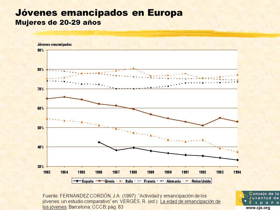 Jóvenes emancipados en Europa Mujeres de 20-29 años Fuente: FERNÁNDEZ CORDÓN, J.A.