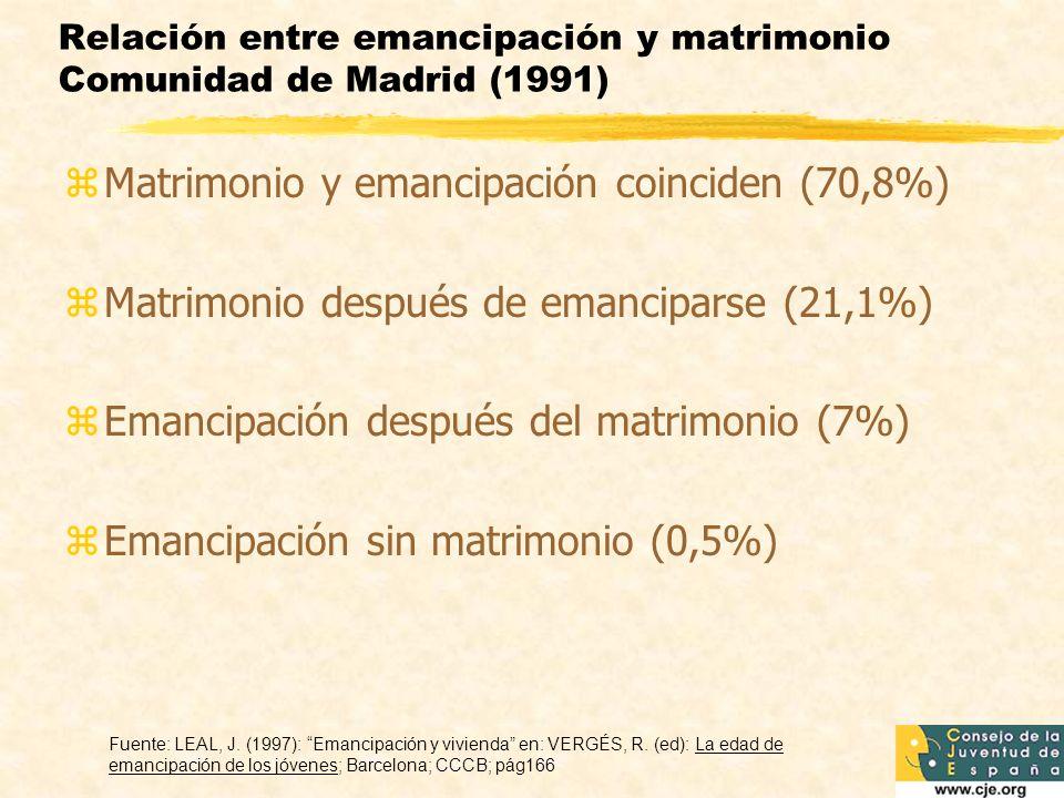 Relación entre emancipación y matrimonio Comunidad de Madrid (1991) zMatrimonio y emancipación coinciden (70,8%) zMatrimonio después de emanciparse (21,1%) zEmancipación después del matrimonio (7%) zEmancipación sin matrimonio (0,5%) Fuente: LEAL, J.