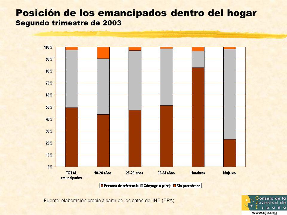 Posición de los emancipados dentro del hogar Segundo trimestre de 2003 Fuente: elaboración propia a partir de los datos del INE (EPA)