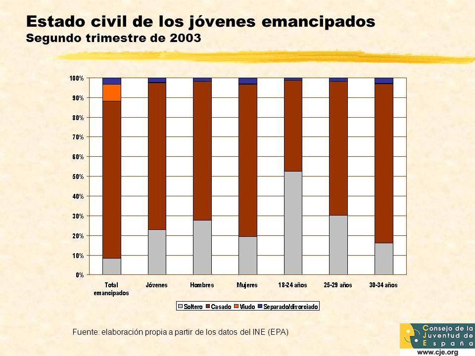 Estado civil de los jóvenes emancipados Segundo trimestre de 2003 Fuente: elaboración propia a partir de los datos del INE (EPA)
