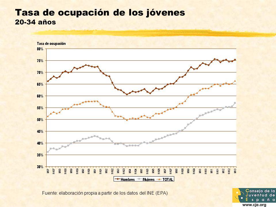 Tasa de ocupación de los jóvenes 20-34 años Fuente: elaboración propia a partir de los datos del INE (EPA)