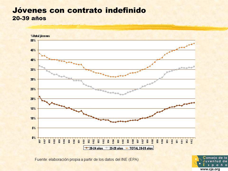 Jóvenes con contrato indefinido 20-39 años Fuente: elaboración propia a partir de los datos del INE (EPA)