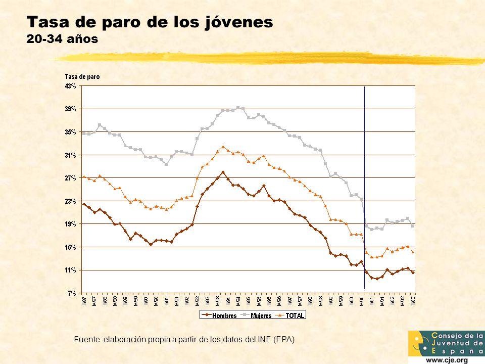 Tasa de paro de los jóvenes 20-34 años Fuente: elaboración propia a partir de los datos del INE (EPA)