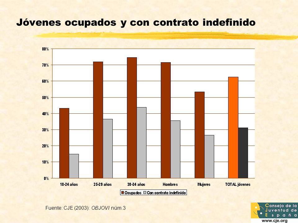 Jóvenes ocupados y con contrato indefinido Fuente: CJE (2003): OBJOVI núm.3