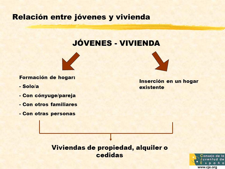 JÓVENES - VIVIENDA Formación de hogar: - Solo/a - Con cónyuge/pareja - Con otros familiares - Con otras personas Inserción en un hogar existente Vivie