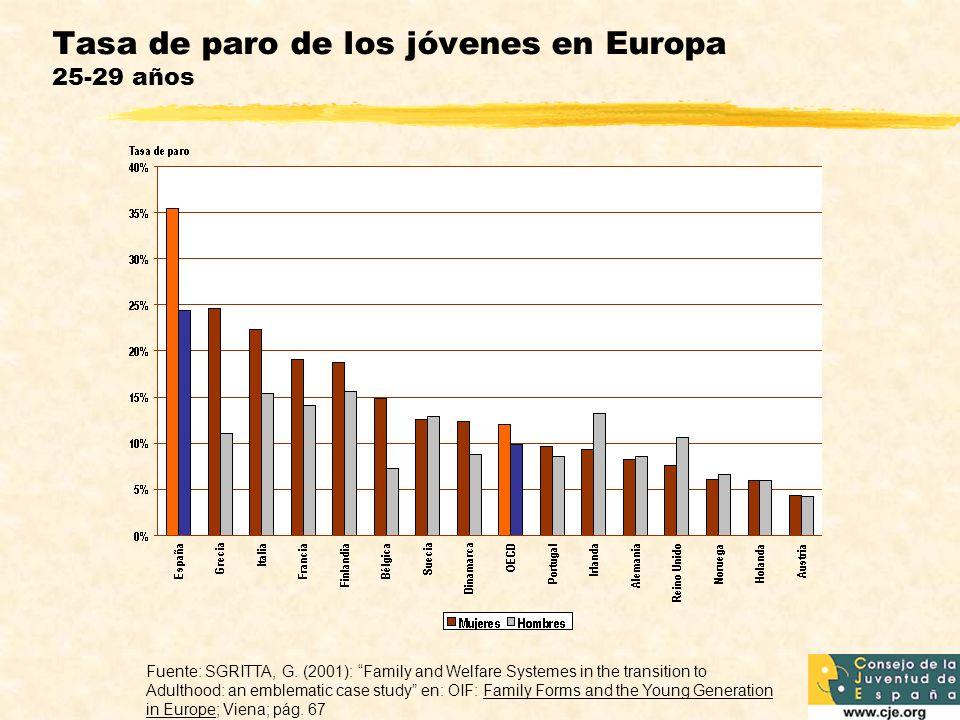Tasa de paro de los jóvenes en Europa 25-29 años Fuente: SGRITTA, G. (2001): Family and Welfare Systemes in the transition to Adulthood: an emblematic