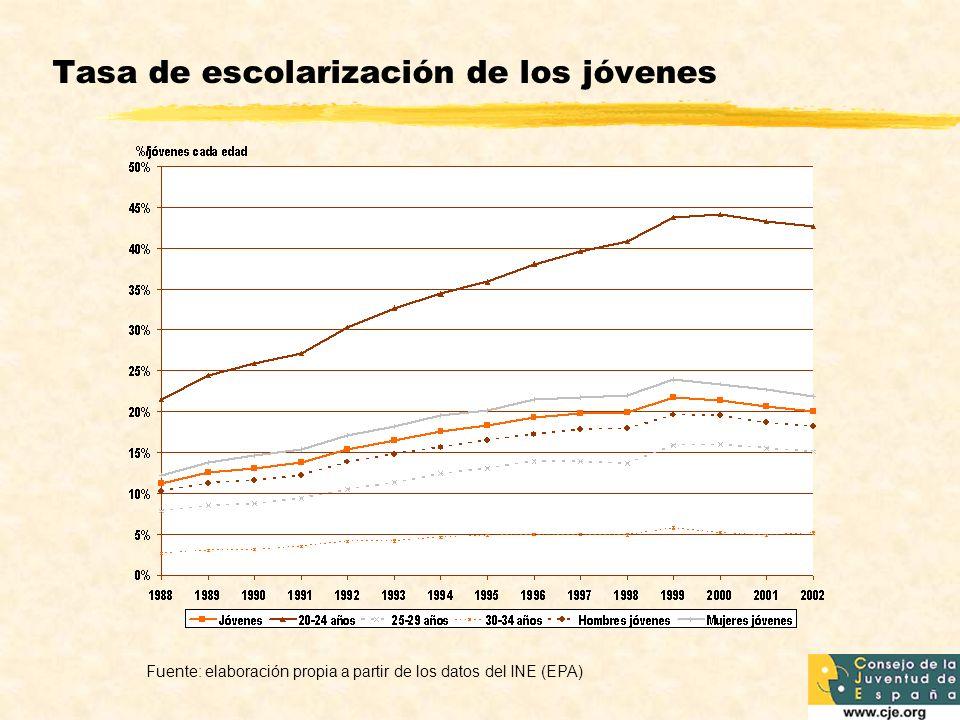 Tasa de escolarización de los jóvenes Fuente: elaboración propia a partir de los datos del INE (EPA)