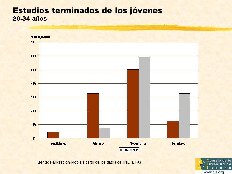 Estudios terminados de los jóvenes 20-34 años Fuente: elaboración propia a partir de los datos del INE (EPA)