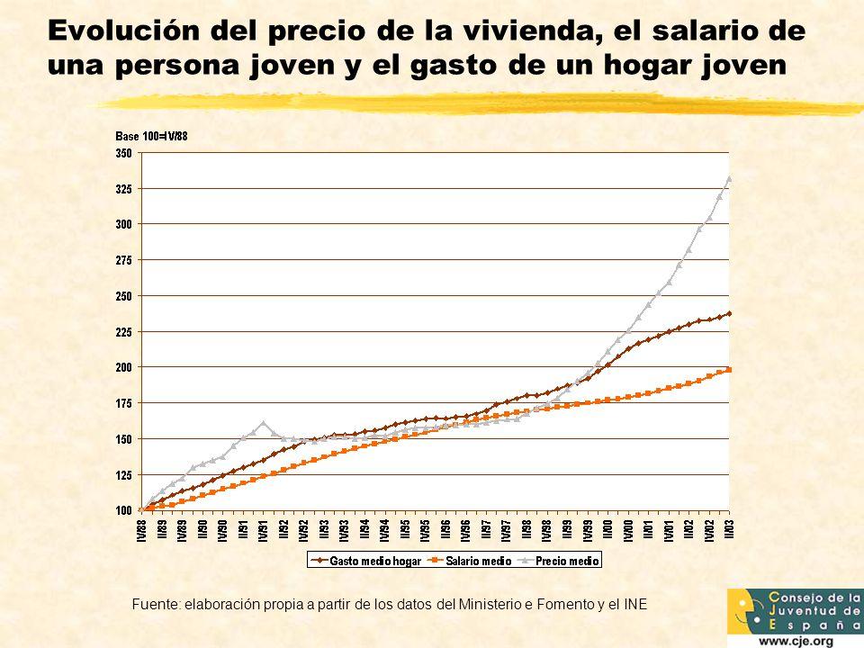 Evolución del precio de la vivienda, el salario de una persona joven y el gasto de un hogar joven Fuente: elaboración propia a partir de los datos del Ministerio e Fomento y el INE